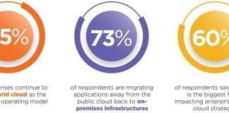 องค์กร 73% เปลี่ยนใช้ 'ไฮบริดคลาวด์' ตอบโจทย์ความปลอดภัยและความยืดหยุ่น