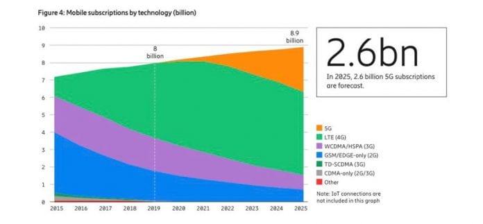 ยอดผู้ใช้ 5G ทั่วโลก อาจแตะ 2.6 พันล้านรายในสิ้นปี 2568