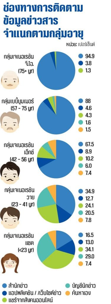สรุปผลการสำรวจพฤติกรรมและแนวโน้มการบริโภคสื่อของไทย