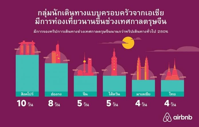 Airbnb เผย