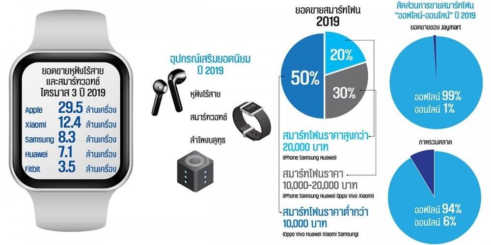"""""""เจมาร์ท"""" ยกเครื่องธุรกิจ ลดขายสมาร์ทโฟน เน้น Gadget ไฮเทค ปรับโฉมหน้าร้าน พร้อมโฟกัสออนไลน์"""