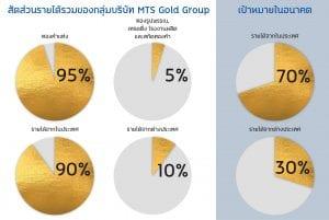MTS Gold 2