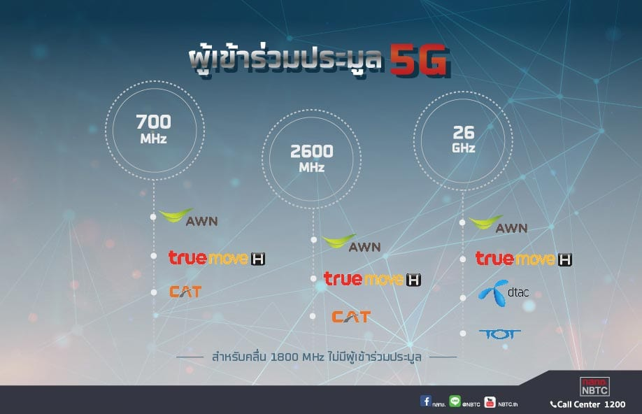 กสทช. เปิดห้องประมูล โชว์ความพร้อมประมูล 5G อาทิตย์นี้