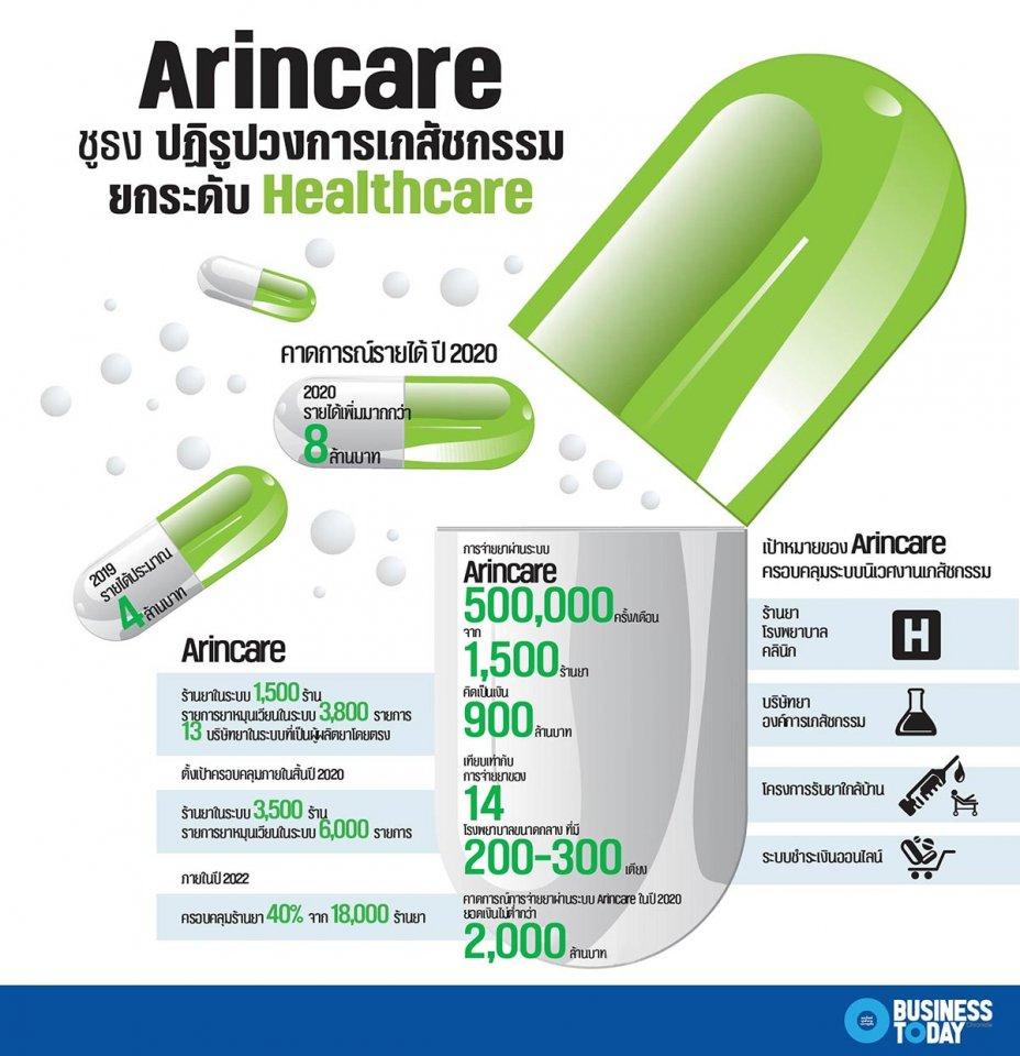 Arincare ชูธงปฏิรูปวงการเภสัชกรรม ยกระดับ Healthcare