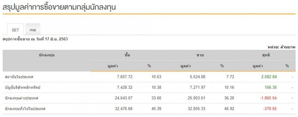 SET Index